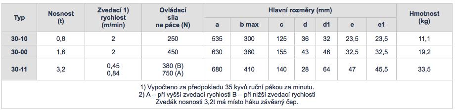 Tabuľka s údajmi lanového zdviháka Brano